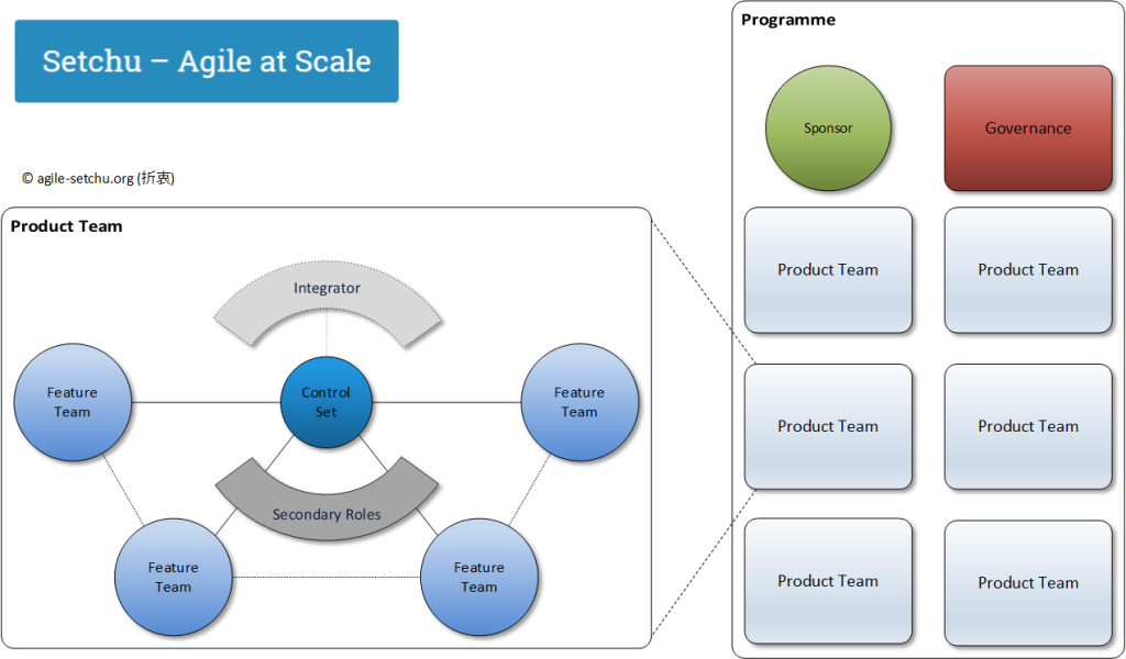 Agile Programme