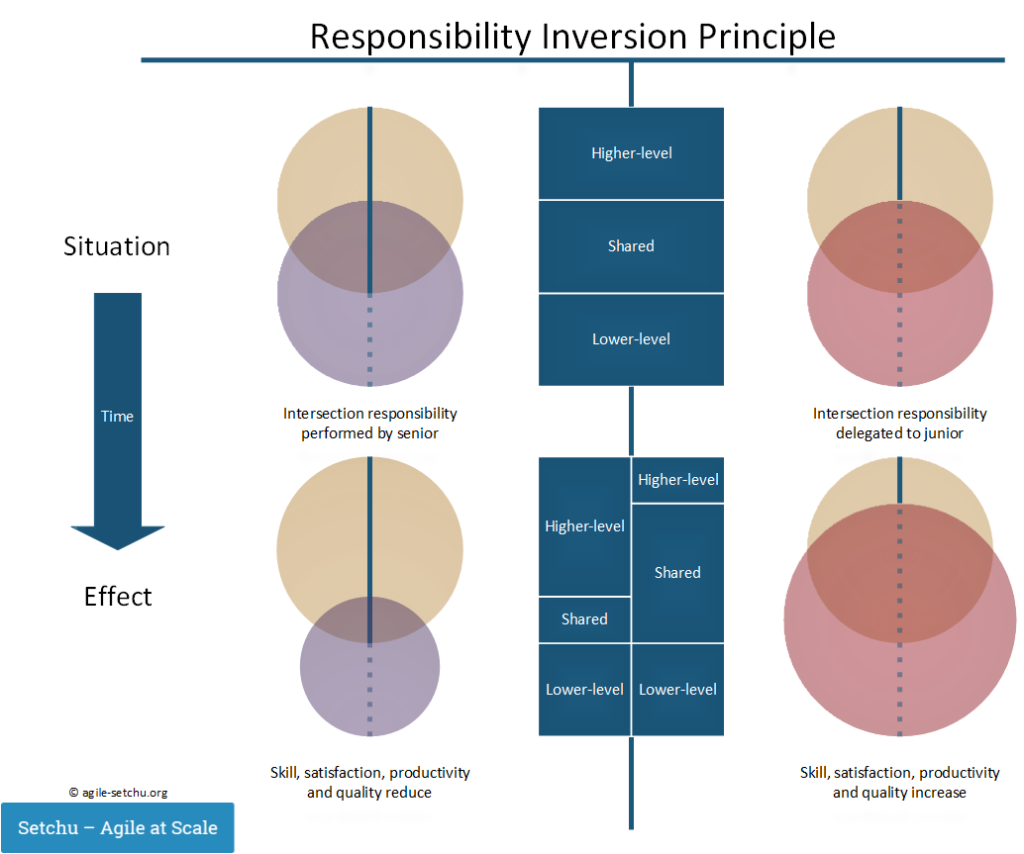Responsibility inversion principle