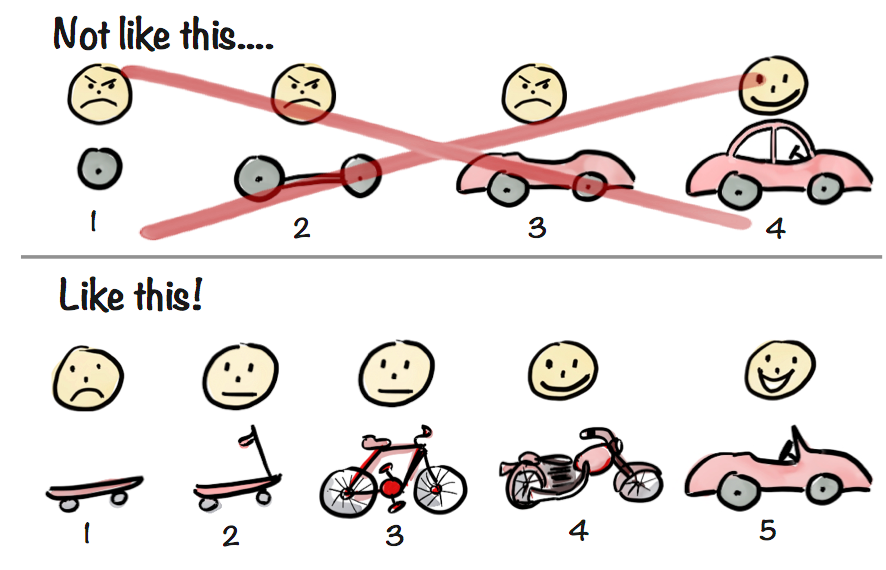 Is your Minimum Viable Product actually viable?